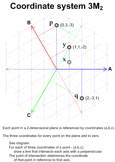 3M2 Coordinate System