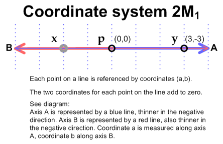 2M1 coordinate system